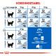 Royal Canin Indoor 7+ kattenvoer